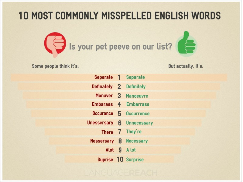Commonly misspelled English words
