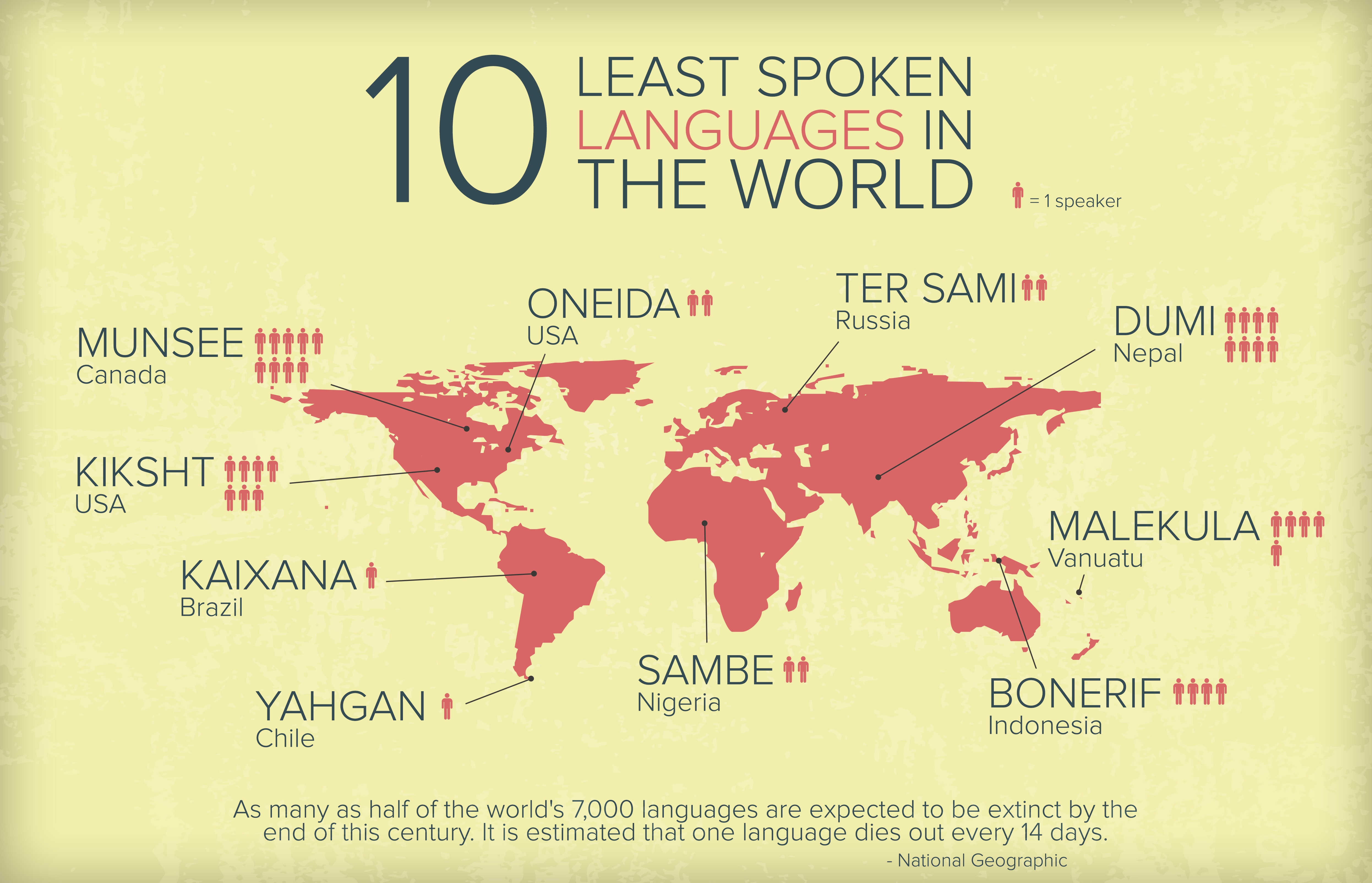 Least Spoken Languages In The World - Languages by number of speakers