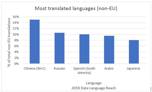 language and translation statistics